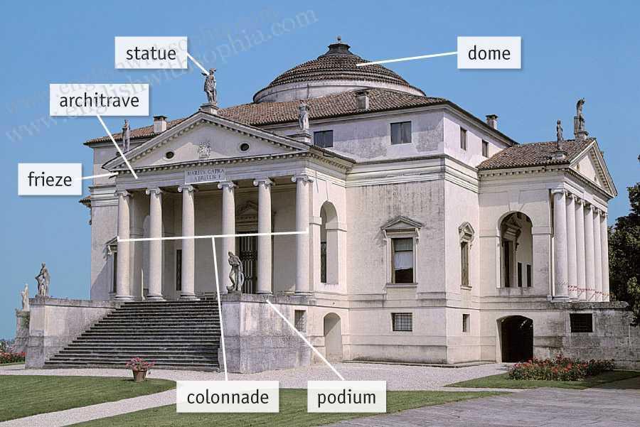 Villa La Rotonda diagram