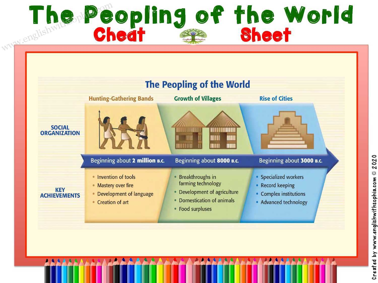 The Peopling of the World Cheat Sheet